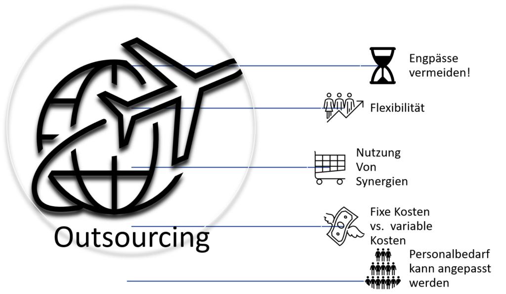 Outsourcing Einkauf